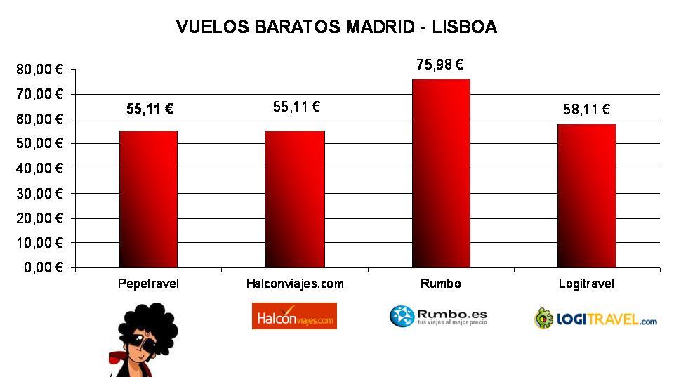 Vuela A Lisboa Al Mejor Precio Blog Pepetravelcom