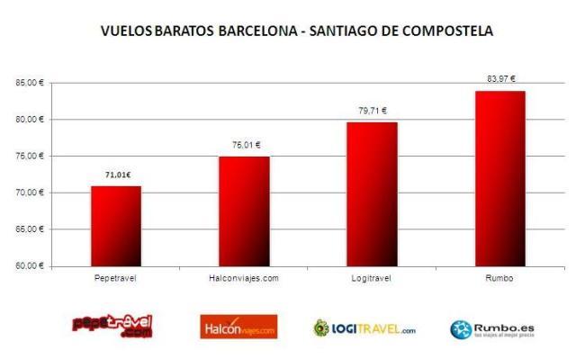 Vuelo barato Barcelona -  Santiago de Compostela