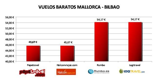Vuelo barato desde Mallorca a Bilbao